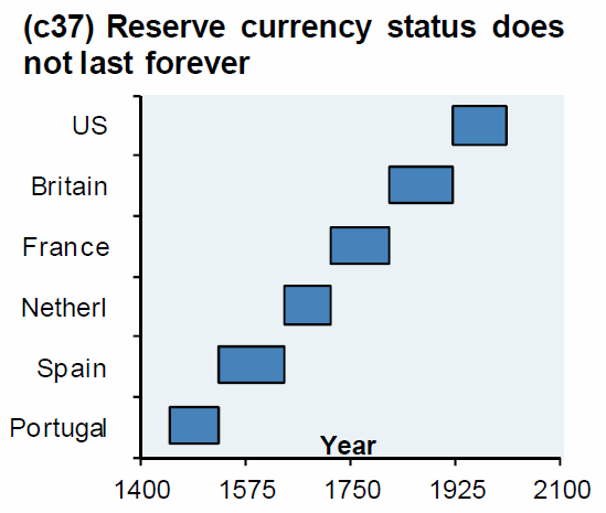 History of Reserve Currency Status